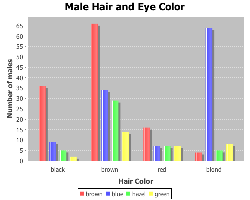 Now use the bar-chart function to show the distribution of hair and eye
