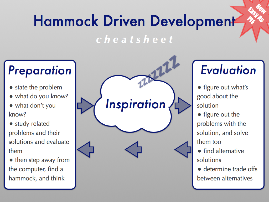 Hammock Driven Development cheatsheet